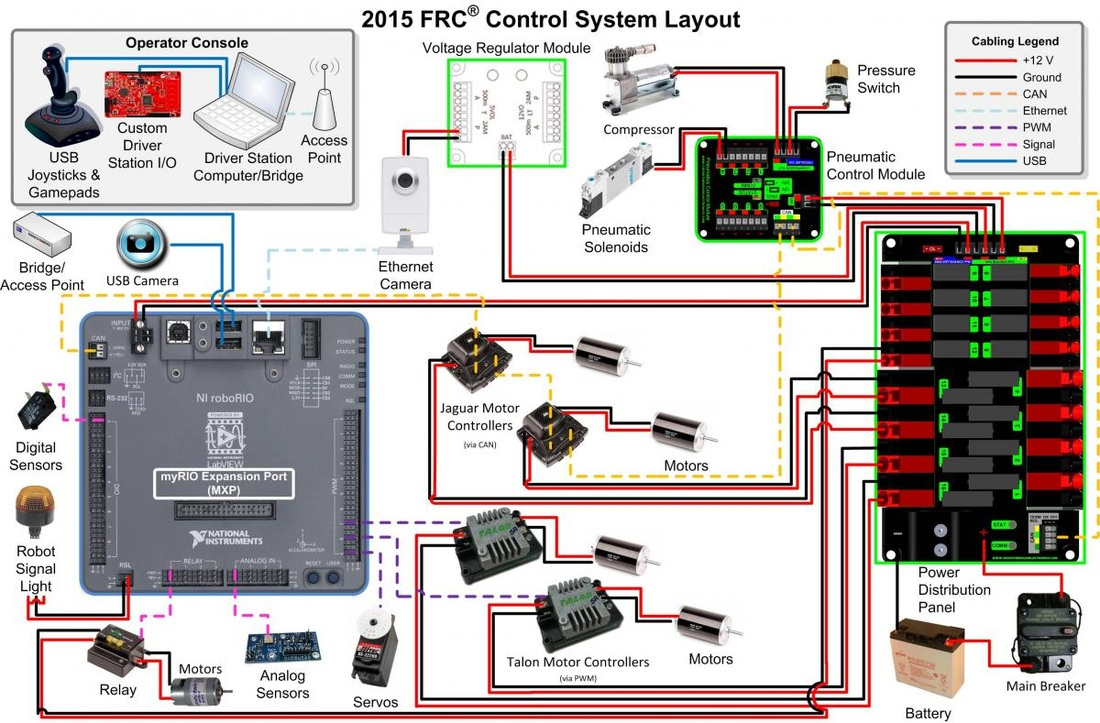2015 Frc Wiring Diagram | Wiring Library - Frc Wiring Diagram