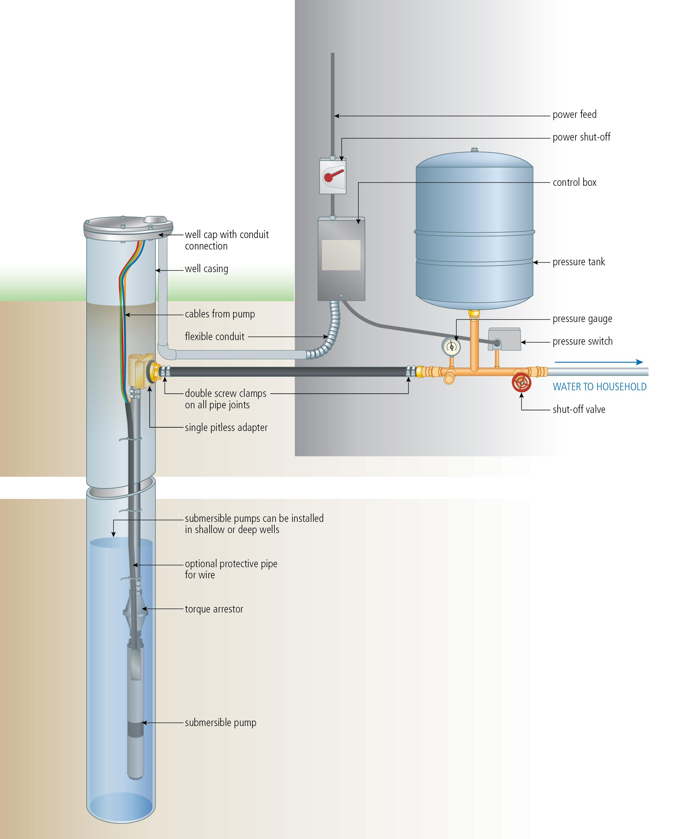 3 Wire Submersible Pump Wiring Diagram | Wiring Diagram - 3 Wire Well Pump Wiring Diagram