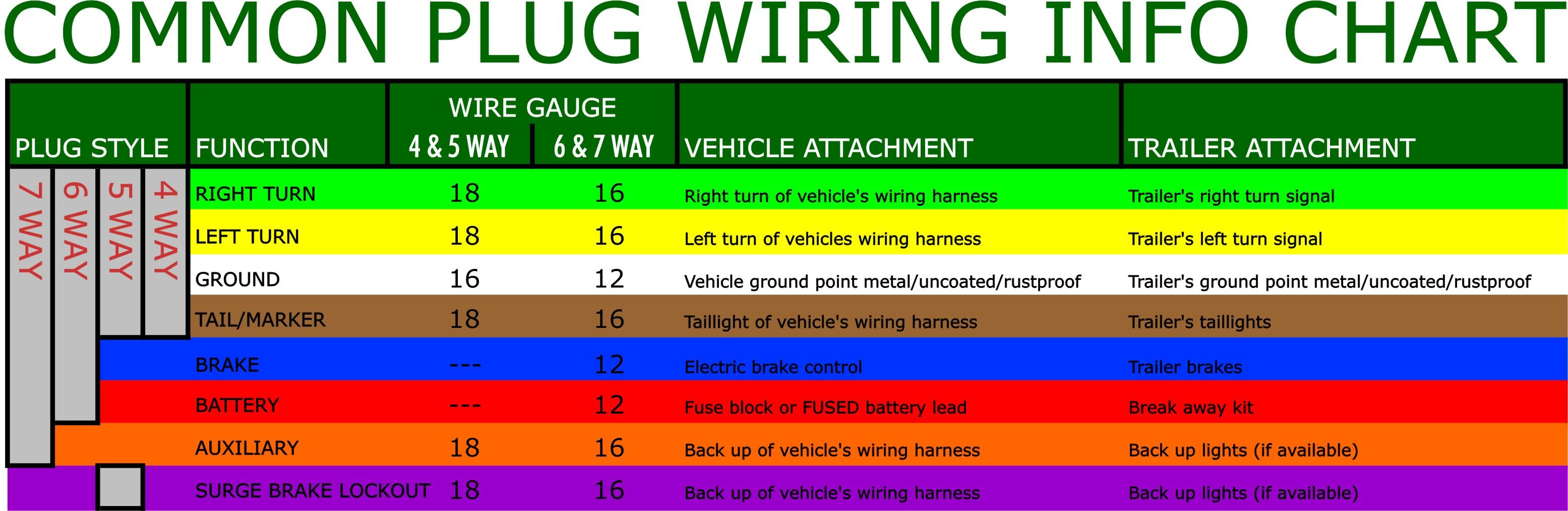 5 Pin Trailer Wiring Color Diagram - Wiring Diagram Detailed - 5 Wire Trailer Wiring Diagram