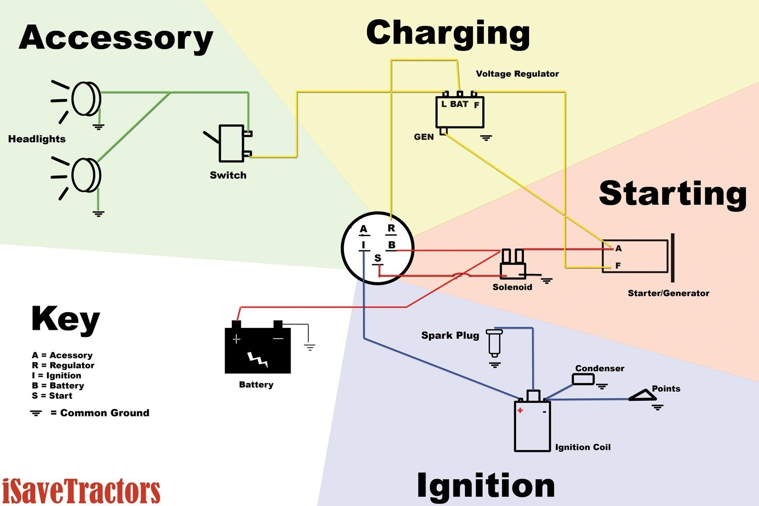 5 Prong Ignition Switch Diagram - Wiring Diagrams Hubs - Chevy Ignition Coil Wiring Diagram