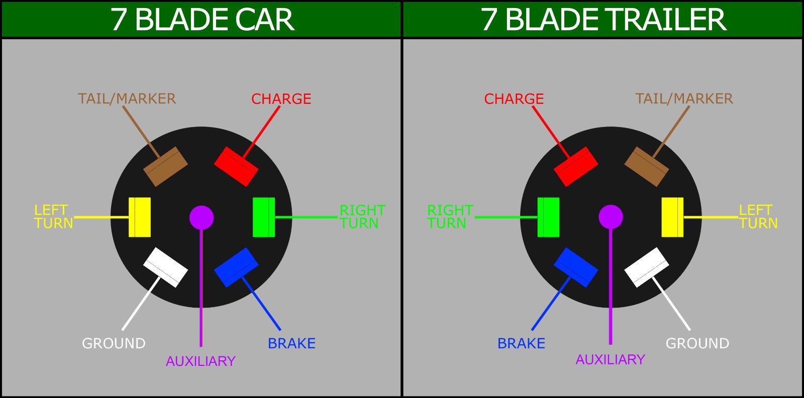 6 Pin Trailer Plug Wiring - Data Wiring Diagram Today - 7 Blade Wiring Diagram