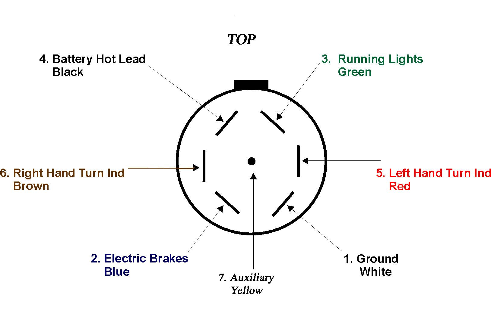 7 Pin Trailer Plug Wiring Diagram Luxury Seven Simple Standard - 7 Pin Trailer Connector Wiring Diagram