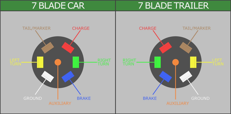 7 Round Plug Wiring Diagram - Wiring Data Diagram - 7 Way Trailer Wiring Diagram