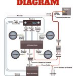 Amplifier Wiring Diagrams | Car Audio | Cars, Car Audio, Car Audio   Whole House Audio System Wiring Diagram