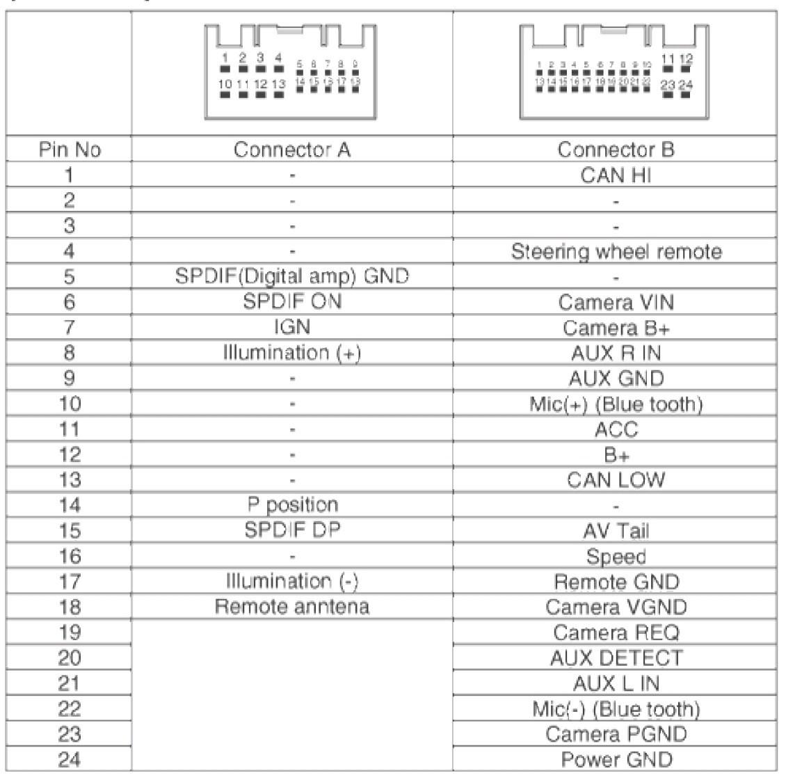 Avh P1400Dvd Pioneer Wiring Diagram | Wiring Library - Pioneer Avh P1400Dvd Wiring Diagram