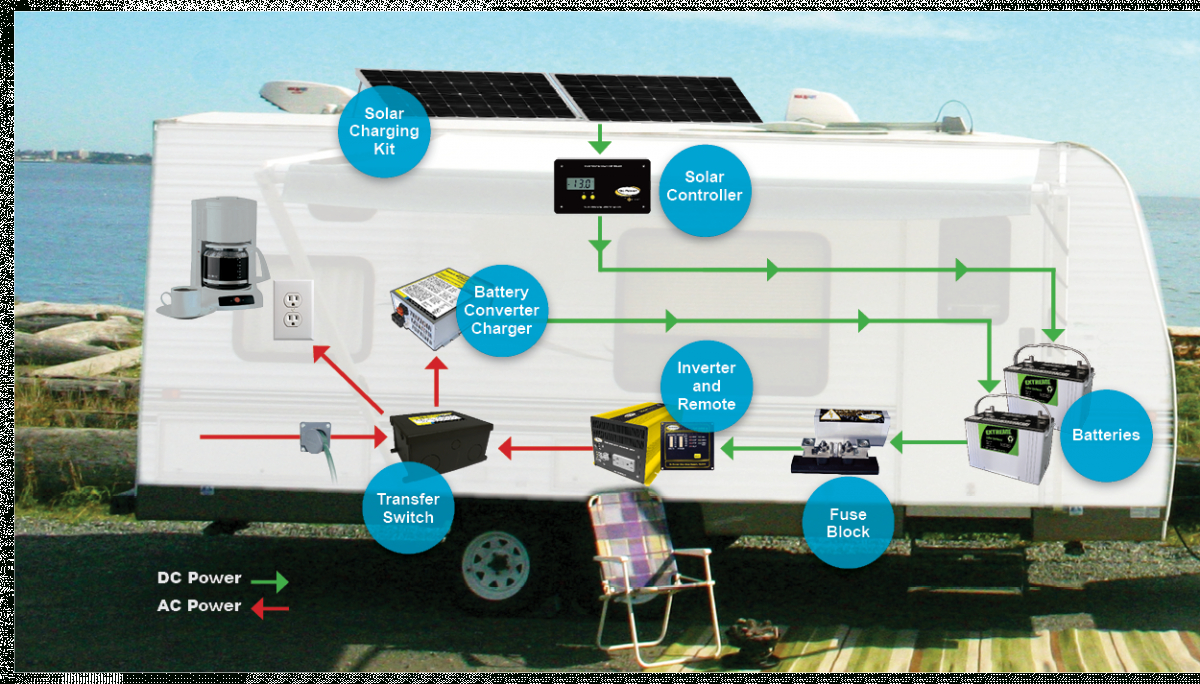 Basic Rv Battery Charger Options - Rvshare - Rv Converter Charger Wiring Diagram
