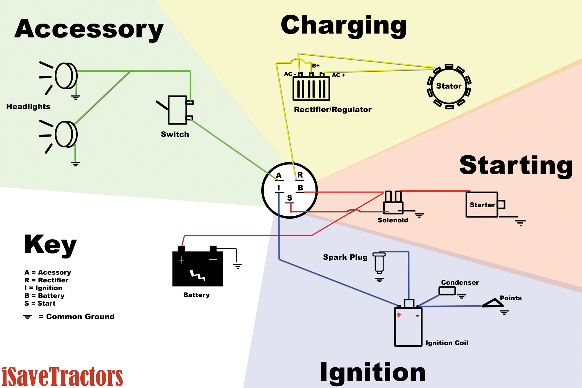Basic Wiring Diagram For All Garden Tractors Using A Stator And - Briggs And Stratton Charging System Wiring Diagram