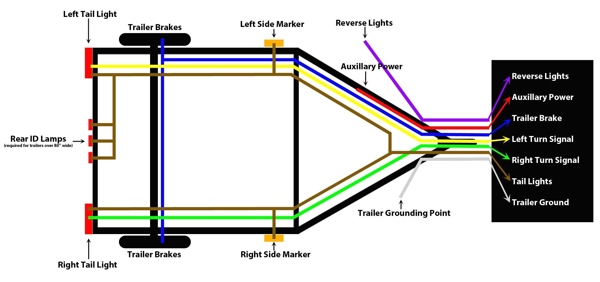 Best Trailer Plug Wire Diagram Wiring Diagrams 7 Pin Simple Earch - 7 Pin Trailer Wiring Diagram
