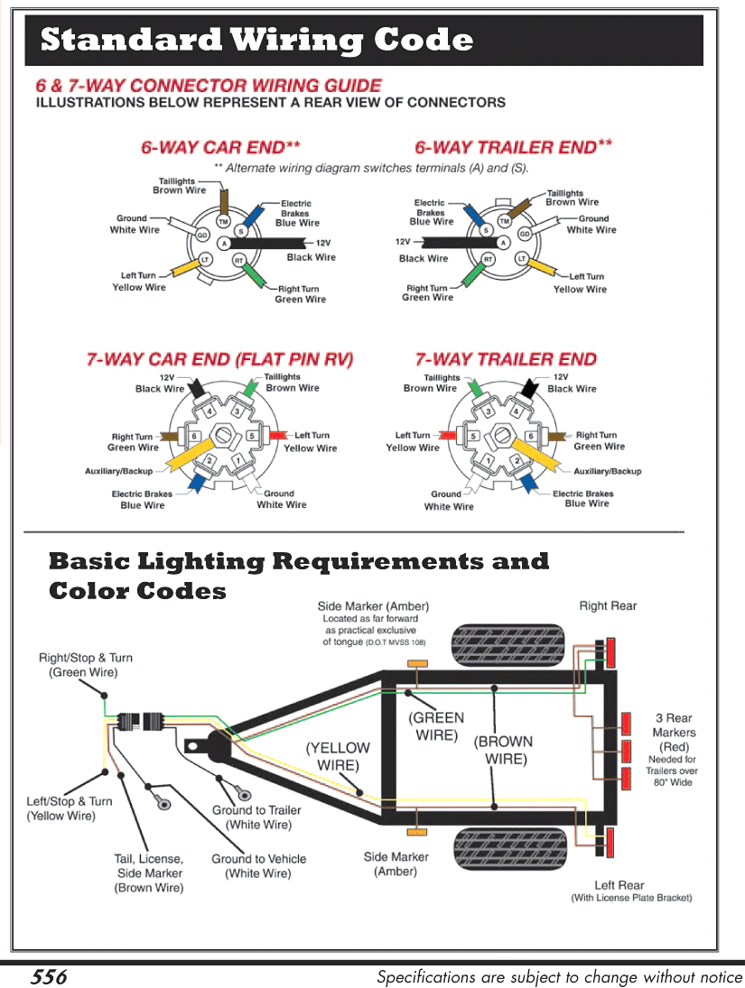 Blue Ox 7 Pin To 6 Wiring Diagram Connector And Trailer Webtor Me - Rv Trailer Plug Wiring Diagram