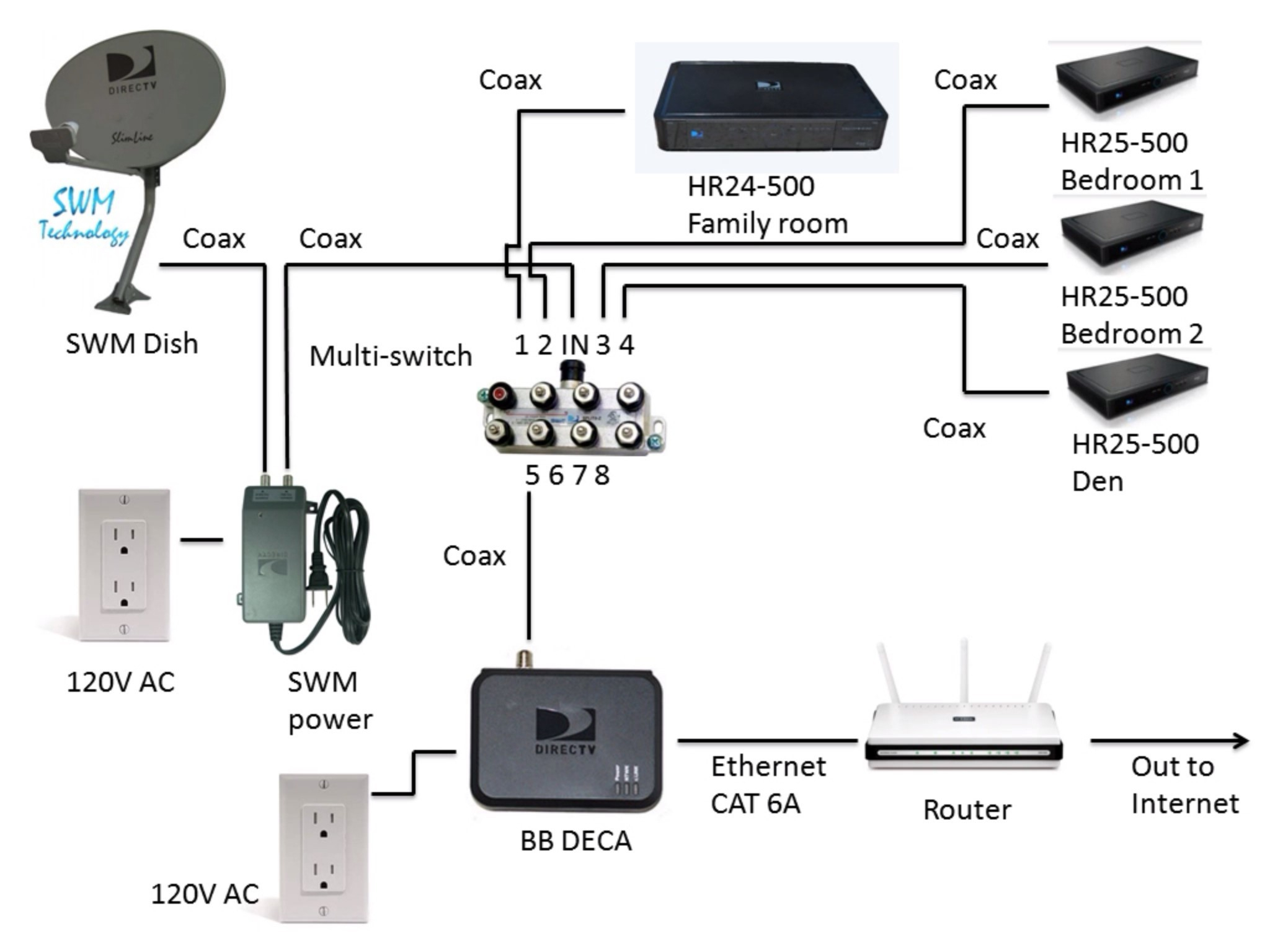 Cable Tv Wiring Diagram   Wiring Library - Rv Satellite Wiring Diagram
