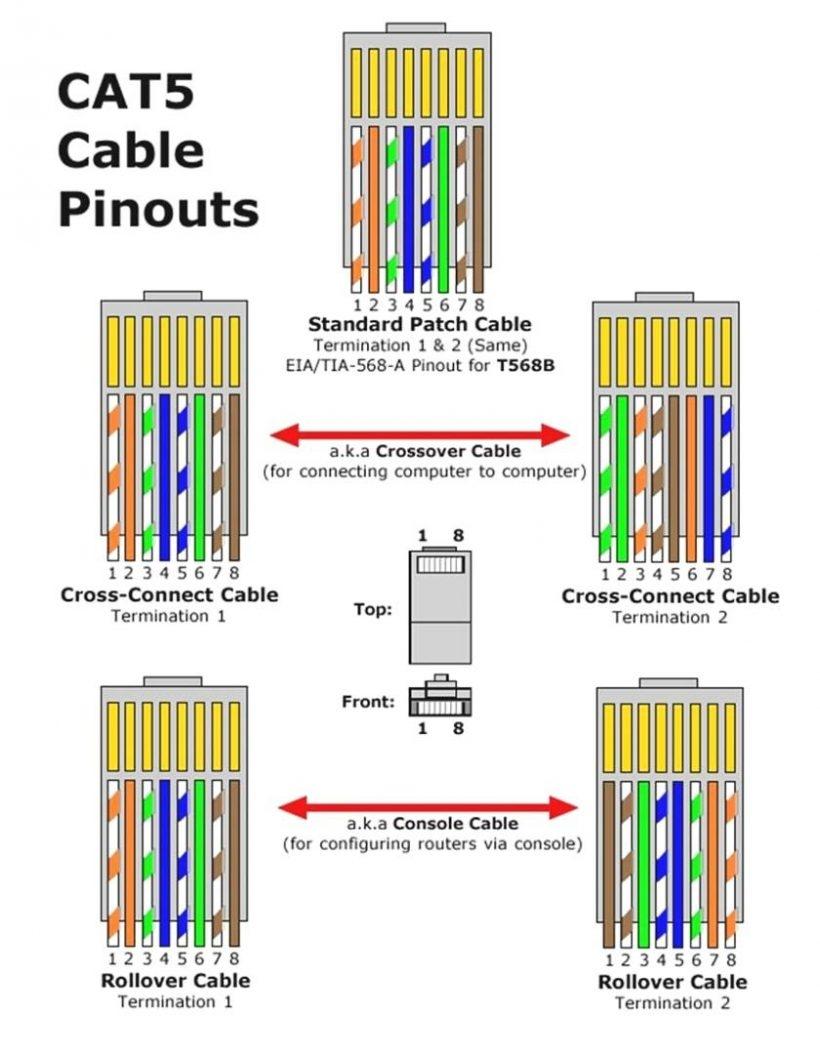 Cat 3 Pinout Diagram | Wiring Diagram Libraries - Cat 3 Wiring Diagram