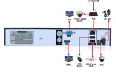 Cat 5 Wiring Diagram For Poe Camera | Wiring Diagram – Ip Camera Wiring Diagram