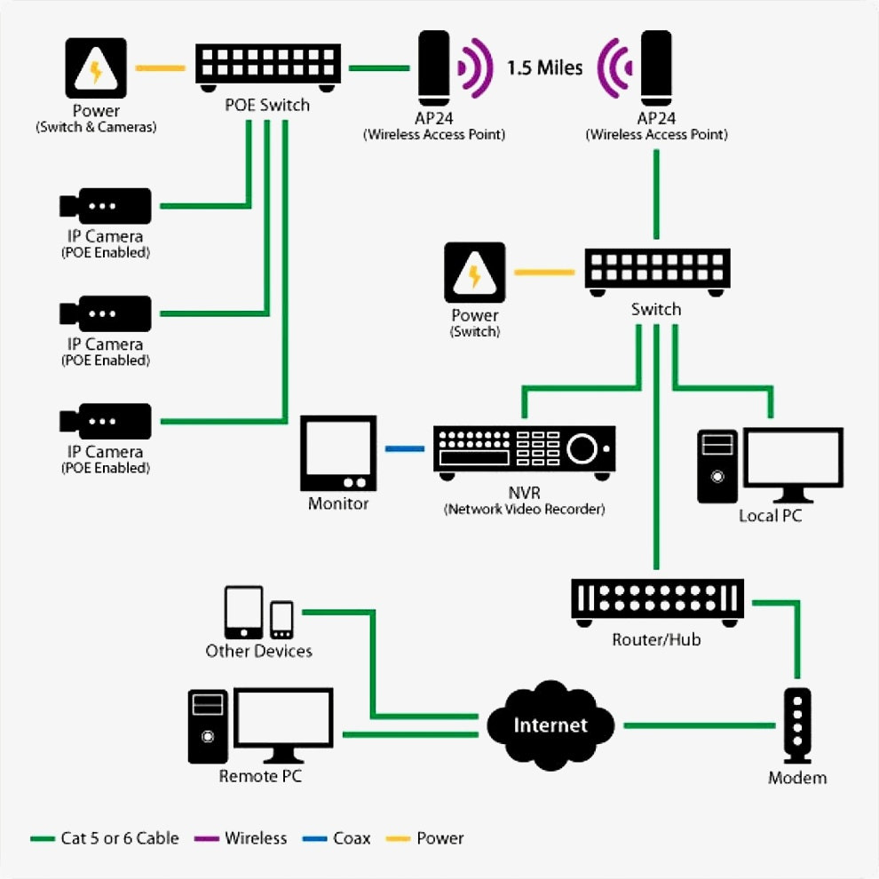Cat 5 Wiring Diagram For Poe Camera | Wiring Library - Cat5 Poe Wiring Diagram
