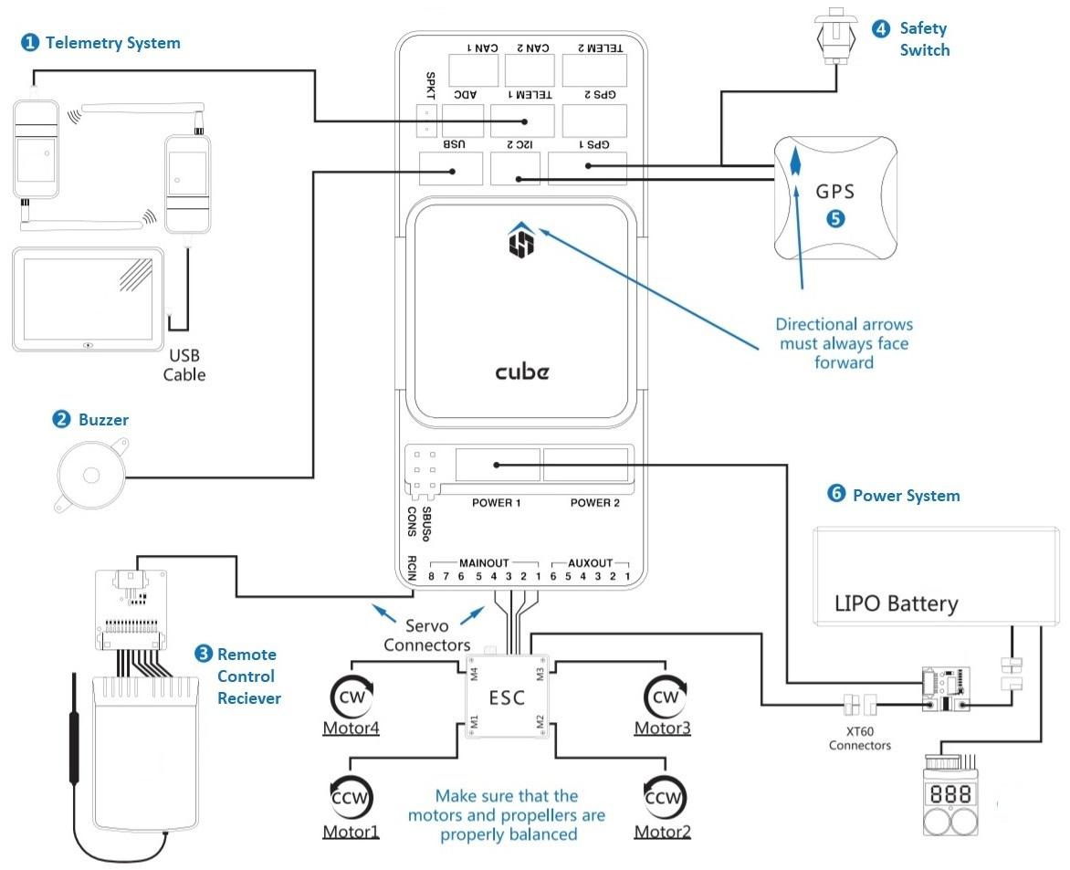 Cube Wiring Quickstart · Px4 User Guide - Pixhawk Wiring Diagram