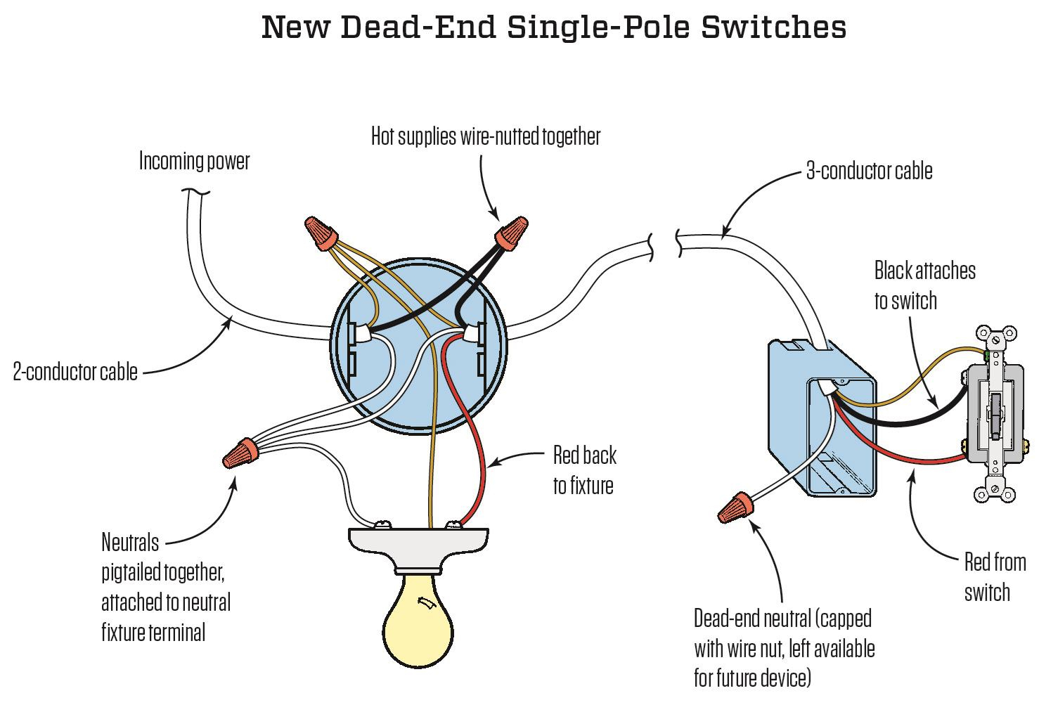 Dead-End Single Pole Switches | Jlc Online | Electrical, Electrical - Single Pole Switch Wiring Diagram