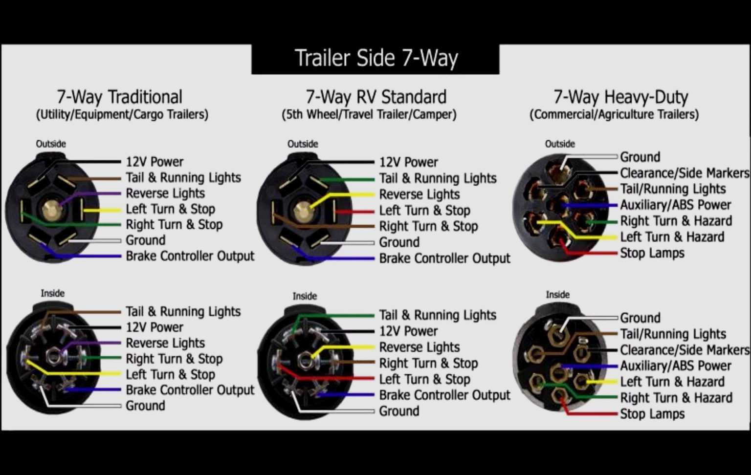 Diagram 7 Pin Trailer Connection Usa - Wiring Diagrams Hubs ... on 7 pin rv wiring, trailer plug diagram, 7 pronge trailer connector diagram, 7 pin trailer tools, 7 pin trailer connector, 7 pin trailer lighting, 7 wire diagram, 7 pin tow wiring, 7 pin trailer wire, 7 pin trailer brakes, 4 pin trailer diagram,