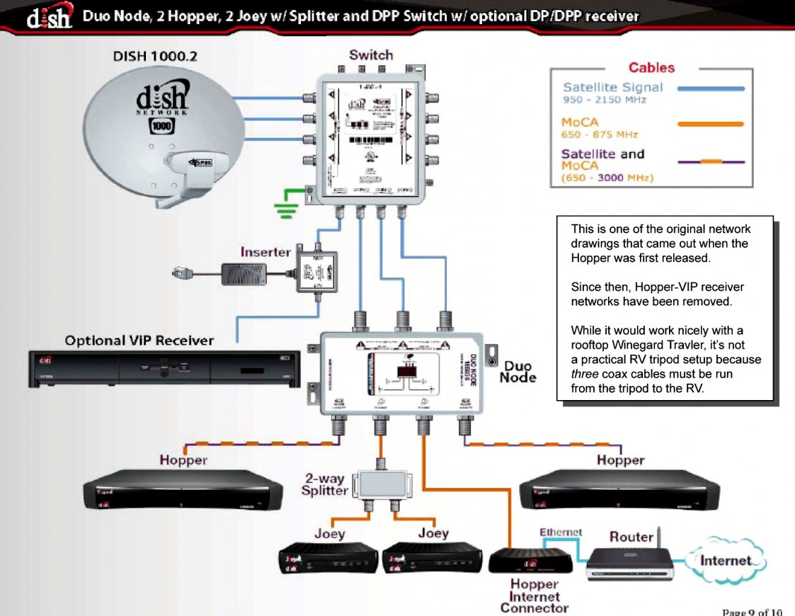 Dish Hopper Wiring Diagram For Rv | Wiring Diagram - Rv Cable And Satellite Wiring Diagram