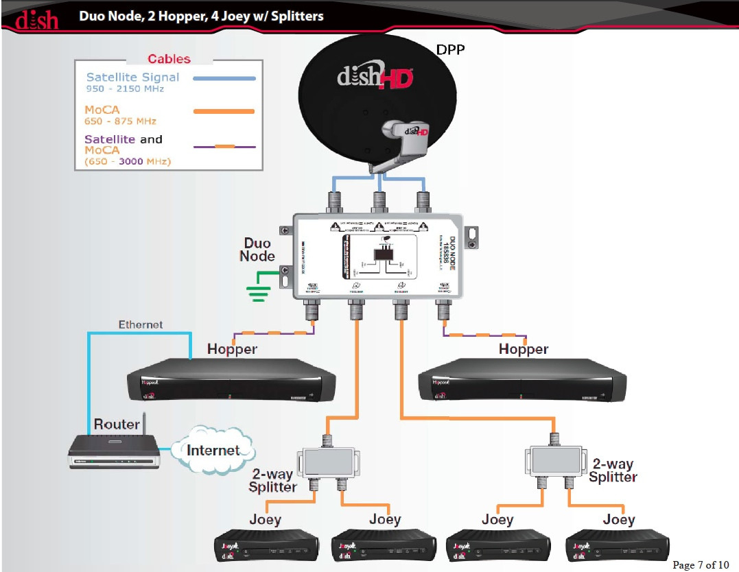 Dish Network Wiring Diagram | Wiring Library - Dish Hopper Joey Wiring Diagram