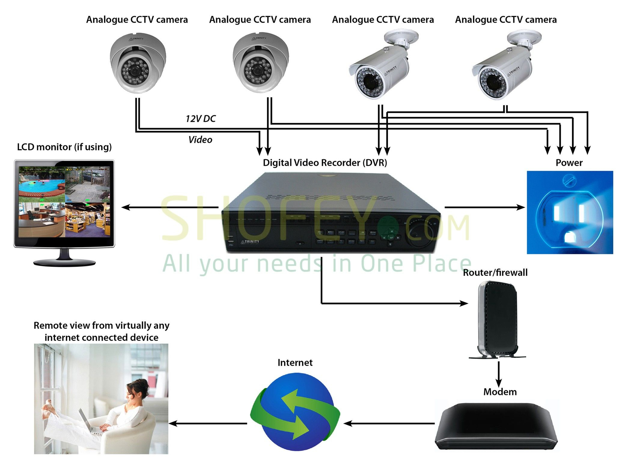 Dubai Cctv Technician Ip Camera Setup Installation 0556789741 Cctv - Cctv Camera Wiring Diagram