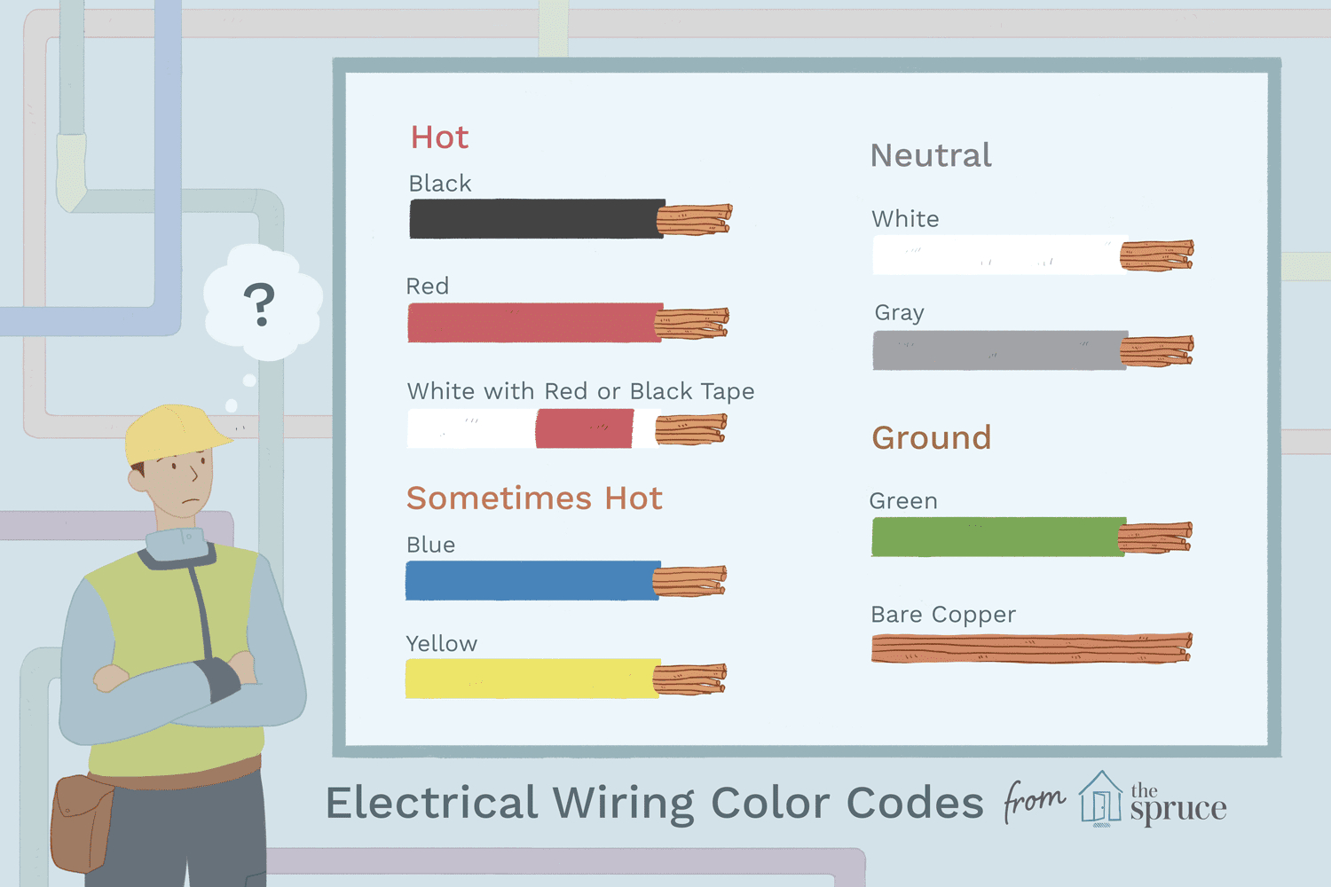 Electrical Wiring Color Coding System - Wiring Diagram Color Codes