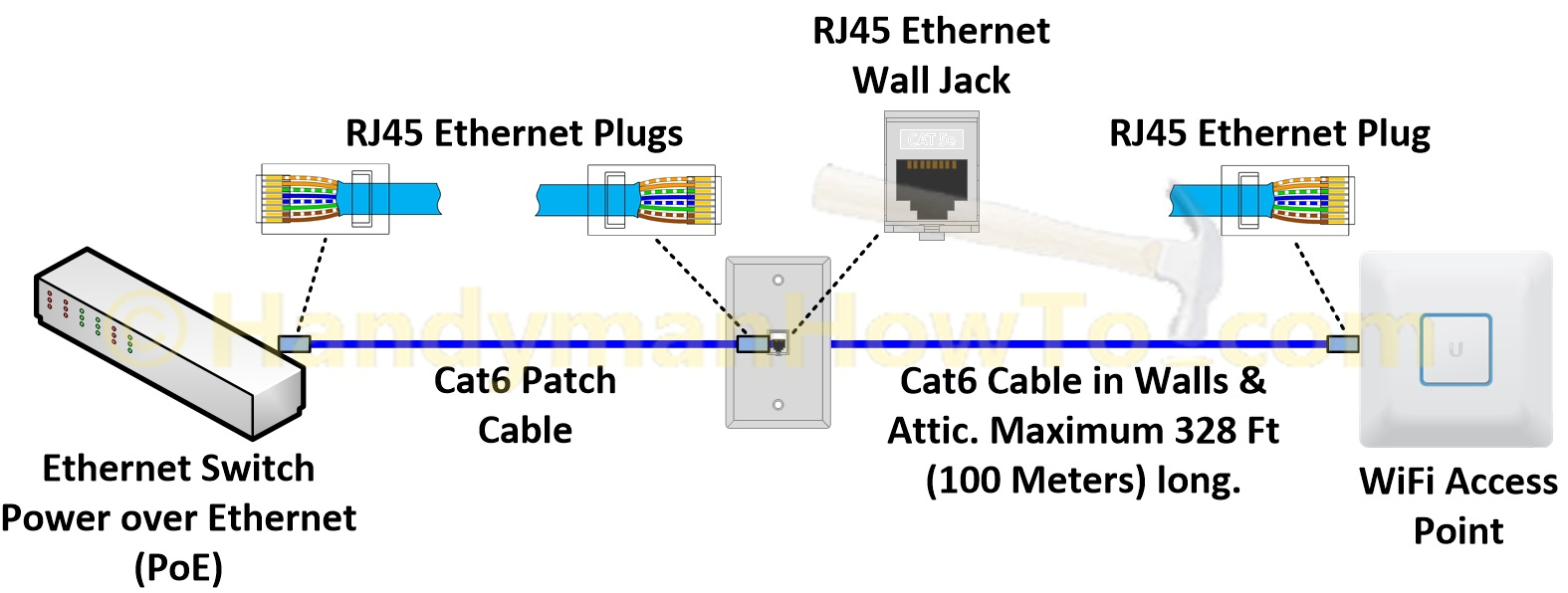 Awe Inspiring Cable Color Code Also Poe Ether Wiring Diagram On Poe Wiring Pinout Wiring Cloud Oideiuggs Outletorg