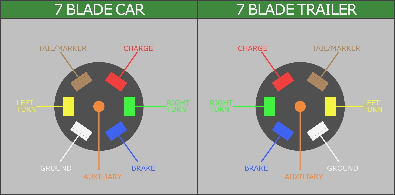 Ford 7 Pin Trailer Wiring - Wiring Diagram Data - Ford Trailer Wiring Diagram 7 Way