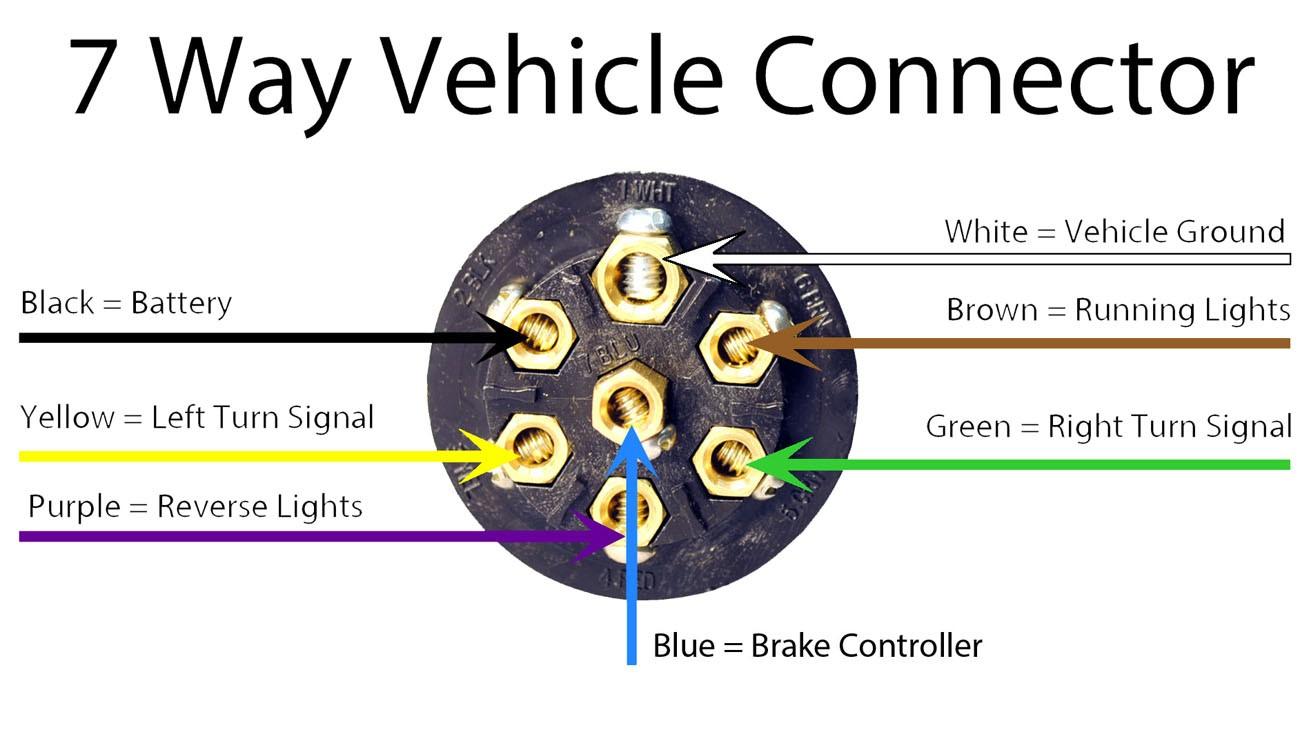 Ford 7 Way Plug Wiring - Wiring Diagram Blog - 7 Way Trailer Plug Wiring Diagram Chevy
