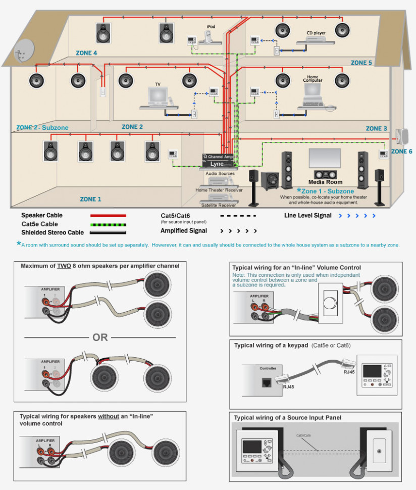 Home Sound Systems Wiring | Manual E-Books - Whole House Audio System Wiring Diagram