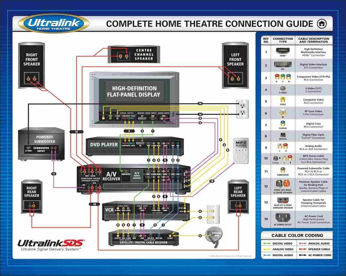 Home Theater Subwoofer Wiring Diagram | H I G H _ F I D E L I T Y In - Home Theater Wiring Diagram