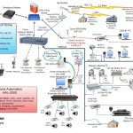 Home Wired Network Diagram | Home Network Diagram | Technology   Home Network Wiring Diagram