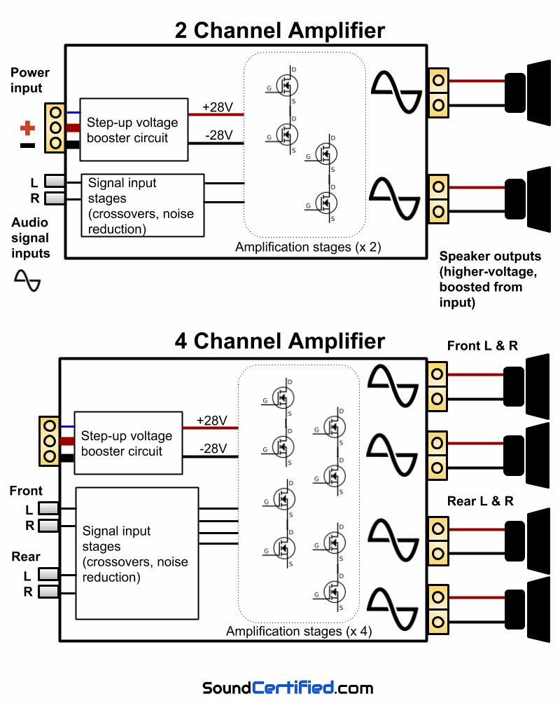 How To Hook Up A 4 Channel Amp To Front And Rear Speakers - 4 Channel Amp Wiring Diagram