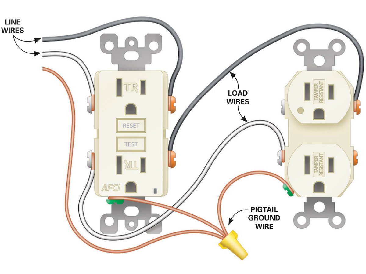 How To Install Electrical Outlets In The Kitchen | The Family Handyman - Electrical Plug Wiring Diagram