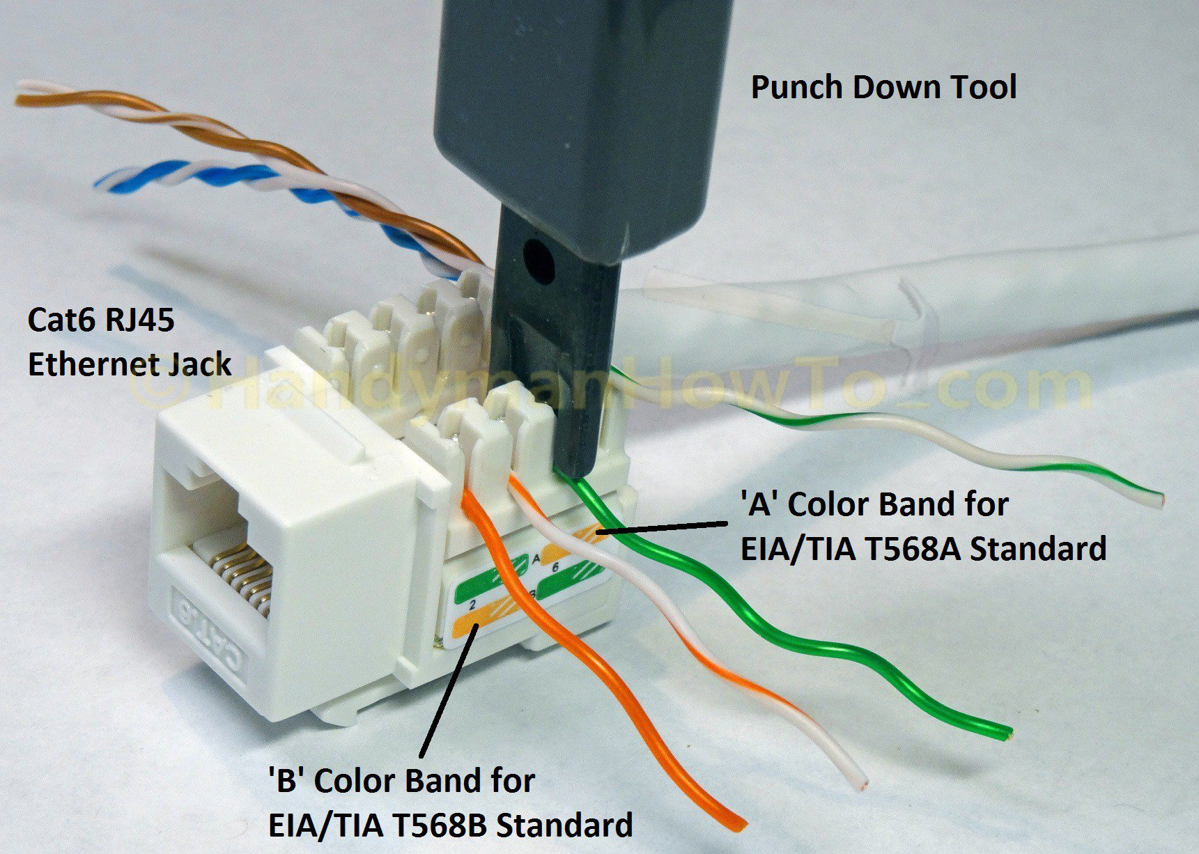 How To Wire A Cat6 Rj45 Ethernet Jack - Handymanhowto - Cat 6 Wiring Diagram For Wall Plates