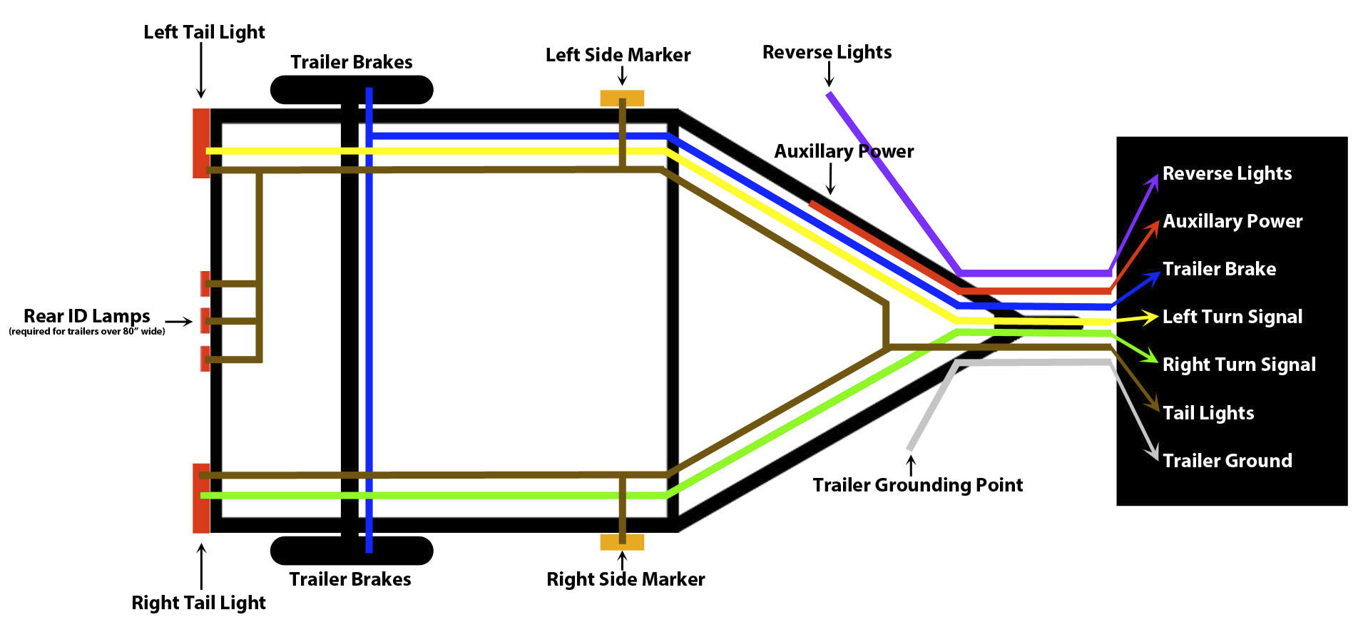 How To Wire Trailer Lights - Trailer Wiring Guide & Videos - 7 Way Wiring Diagram