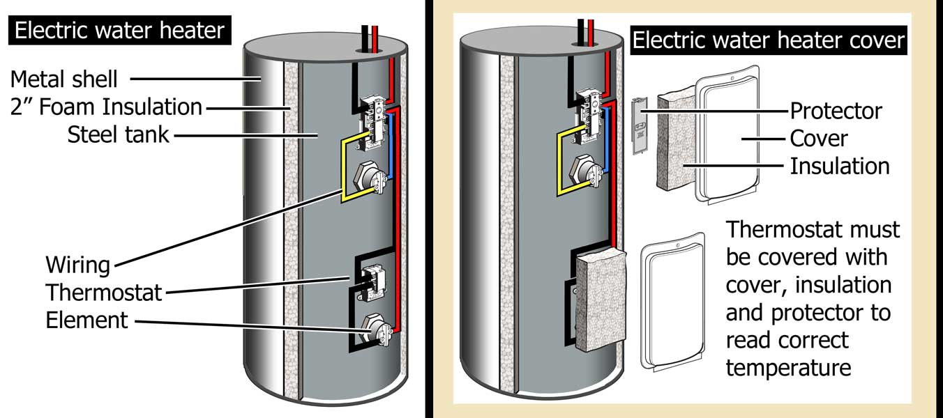 electric water heater thermostat wiring diagram wirings diagramhow to wire water heater for 120 volts electric water heater thermostat wiring diagram
