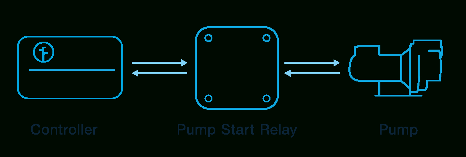 pump start relay wiring diagram wirings diagram how to wire your controller basic and advanced wiring rachio support pump start