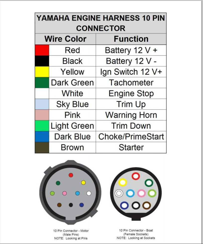Mercury Wiring Color Code - Wiring Diagrams Hubs - Wiring Diagram For Mercury Outboard Motor