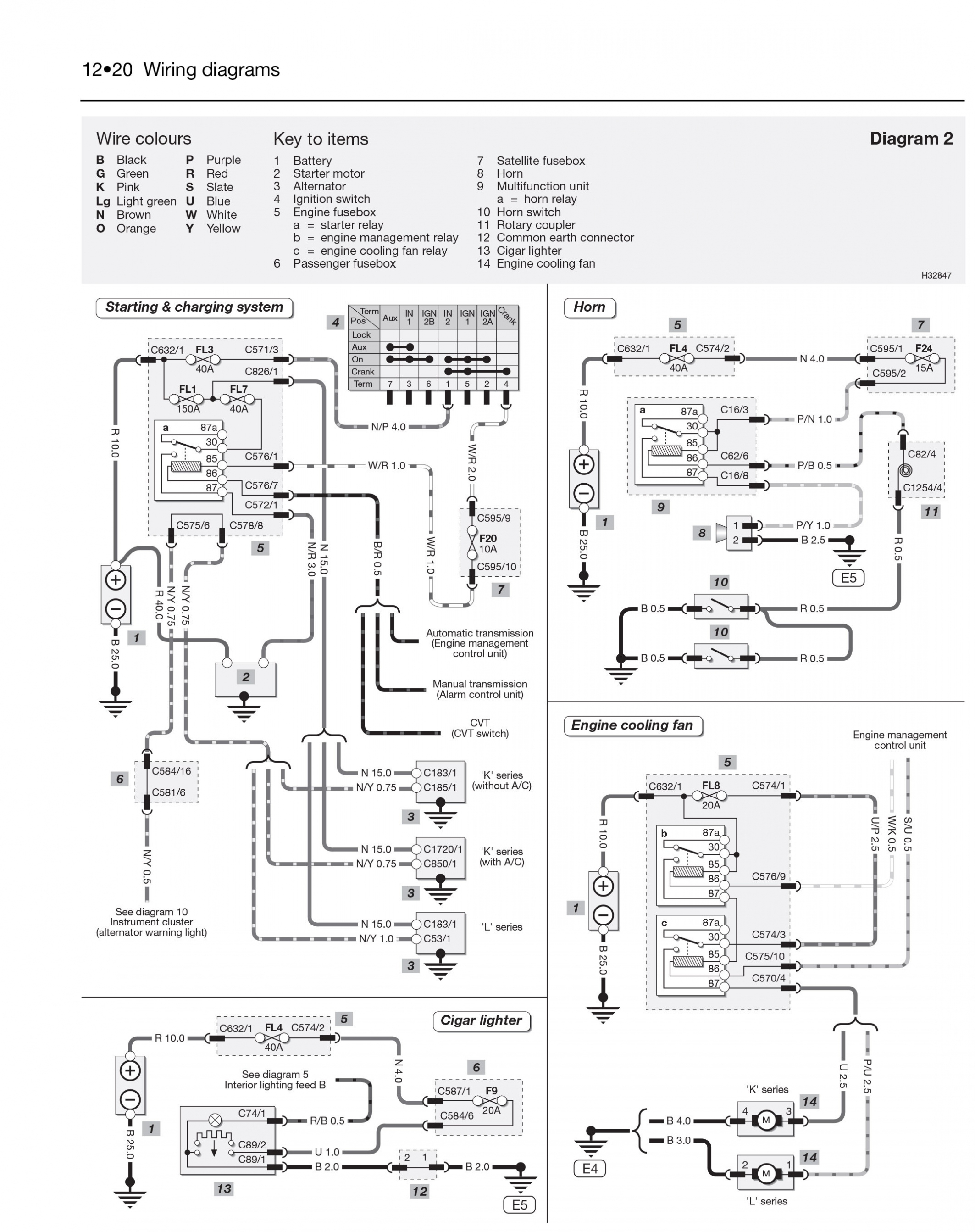 Mgb Wiring Diagram | Wiring Library - Mg Wiring Diagram