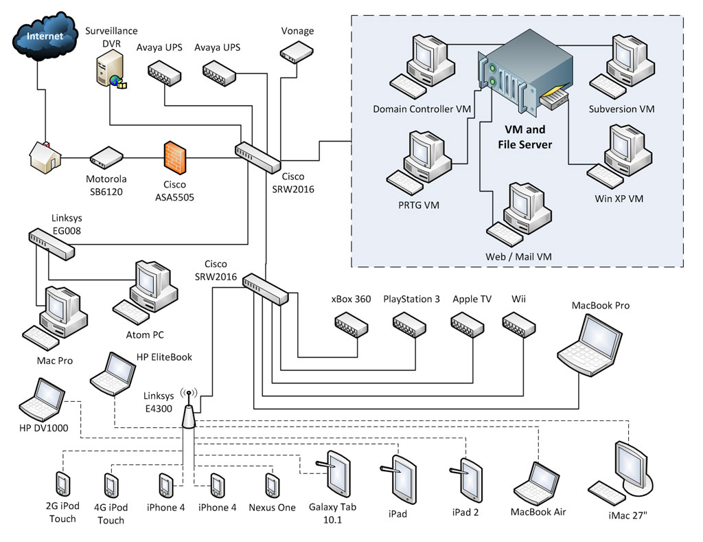 Monitoring My Home Network | Nedvedtech - Home Network Wiring Diagram