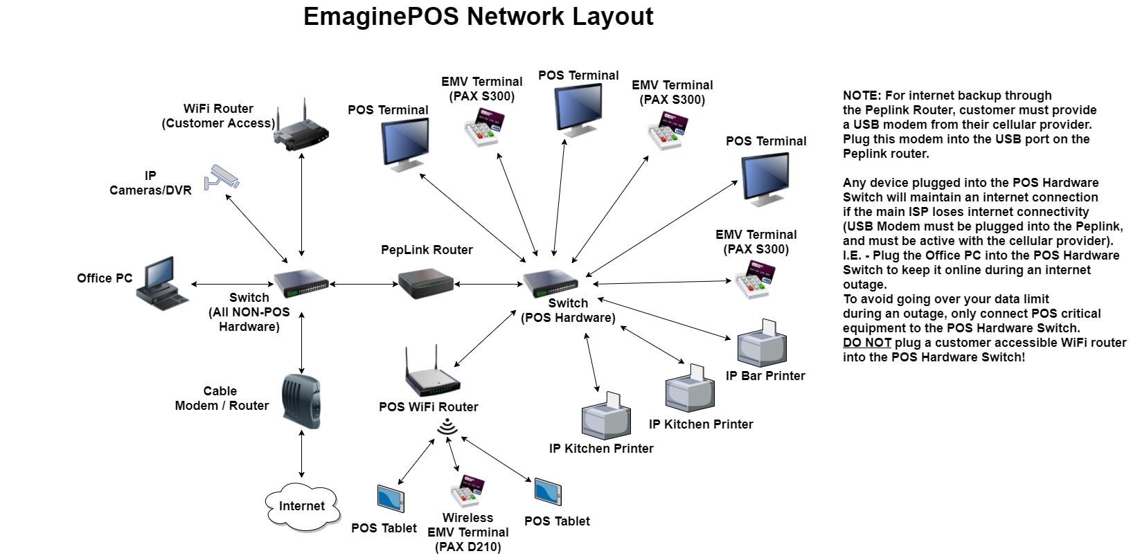 Network Diagram / Wiring Diagram - Emaginepos Help Docs - Network Wiring Diagram
