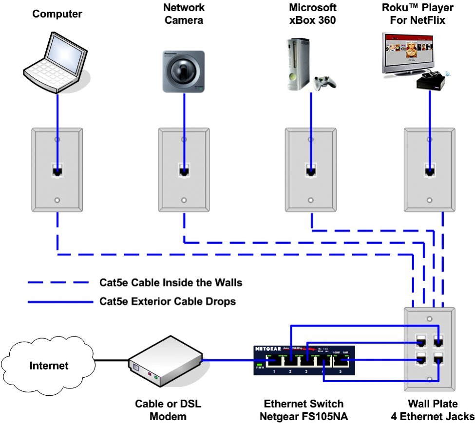 Network Patch Cable Wiring Diagram - Data Wiring Diagram Today - Ethernet Wiring Diagram