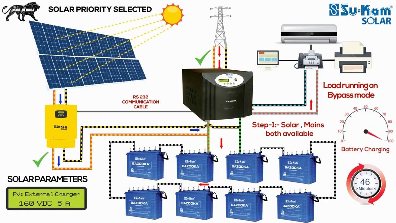 Off-Grid Solar System Working, Installation Guide With Battery - Youtube - Off Grid Solar System Wiring Diagram