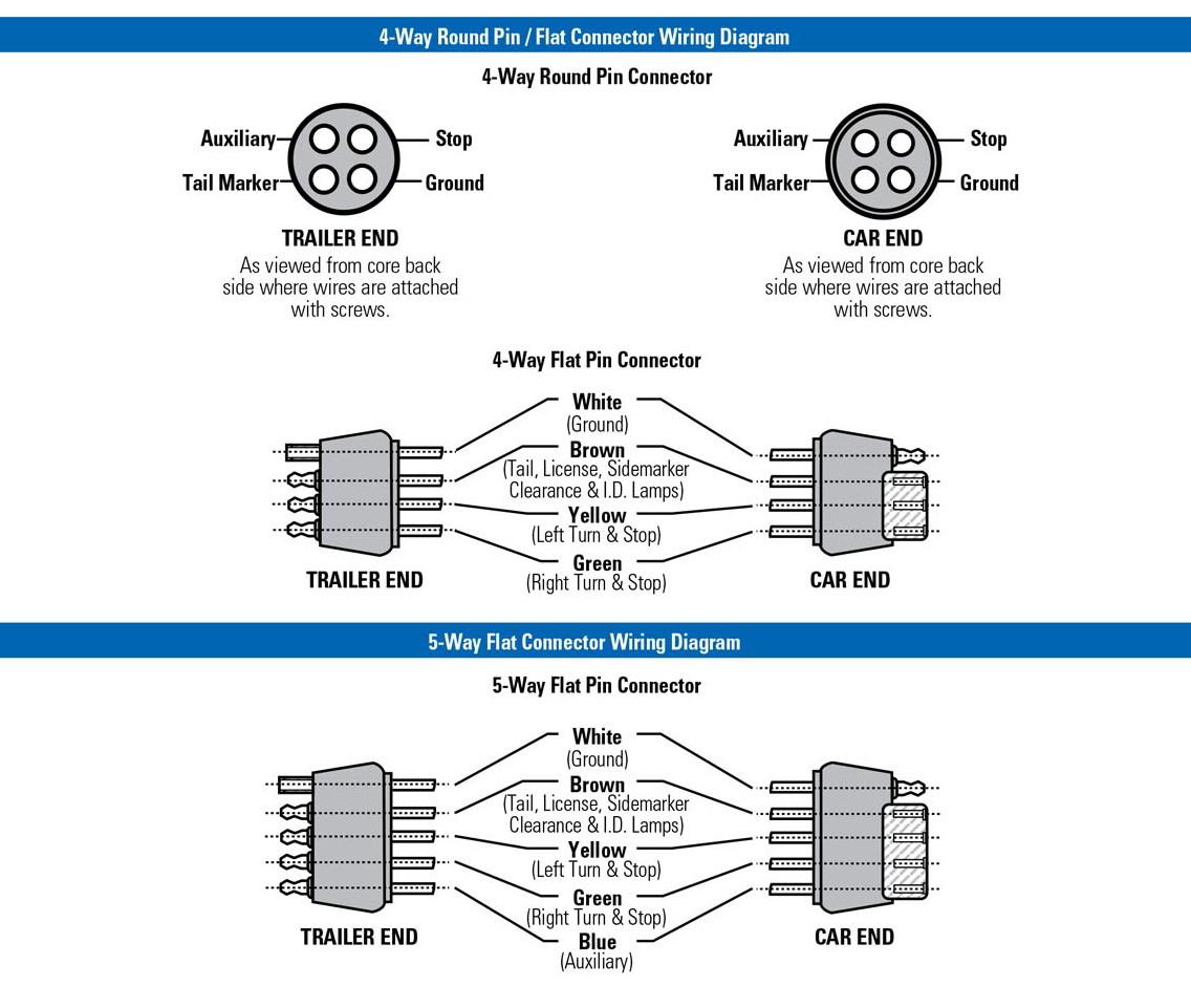 Peterson Trailer Wiring Diagram   Wiring Diagram - 7 Wire Trailer Wiring Diagram