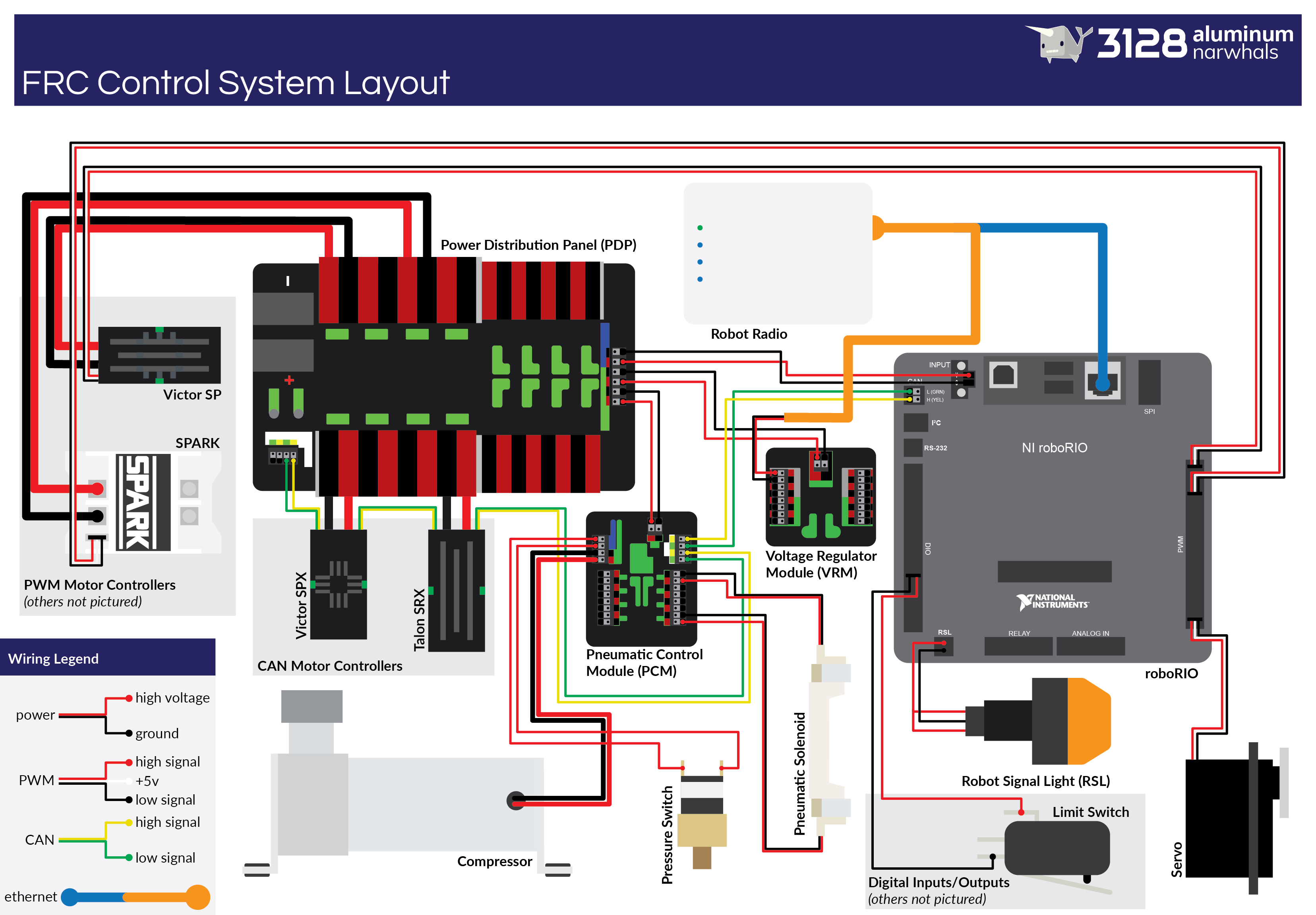 Pic: Upgraded Frc Control System Wiring Diagram - Cd-Media - Chief - Frc Wiring Diagram