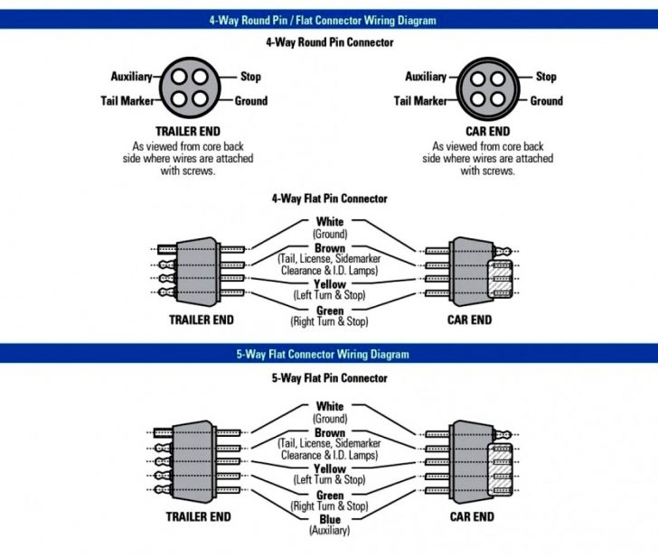5 blade trailer wiring diagram, 7 blade wiring harness, 7 blade trailer plug, 4 blade trailer wiring diagram, 7 blade trailer harness, 7 blade trailer wire, 7 blade rv wiring, 6 blade trailer wiring diagram, 7 blade lighting diagram, 7 pin trailer connector diagram, on 7 blade trailer wiring diagram side
