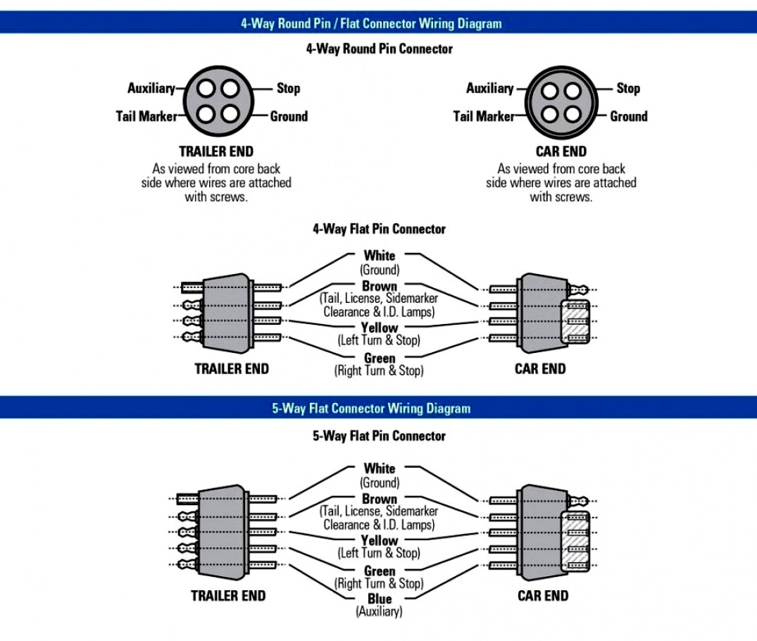 Pictures 7 Pin Trailer Connector Wiring Diagrams Guides - 7 Blade Trailer Connector Wiring Diagram