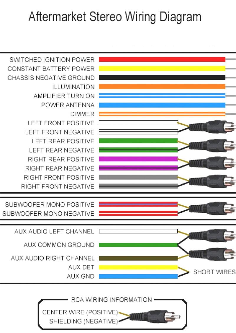 Pioneer Avh X1500Dvd Wiring Diagram - Lorestan - Pioneer Avh-X1500Dvd Wiring Diagram