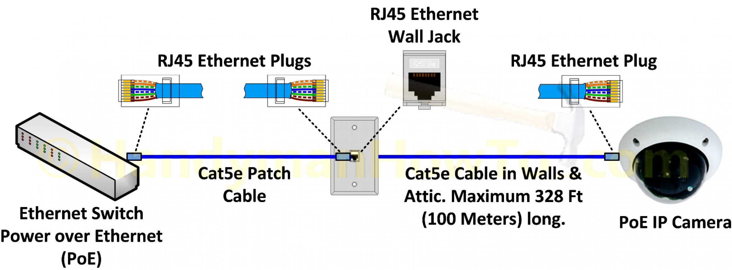 Poe Cat5E Wire Diagram | Schematic Diagram - Cat5E Wiring Diagram