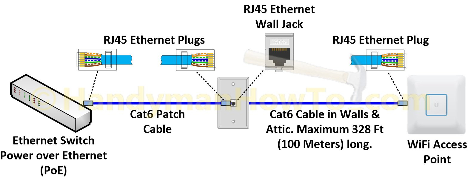 Terrific Jack Wiring Diagram Further Connector Rj45 Ether Cable Further Cable Wiring 101 Tzicihahutechinfo