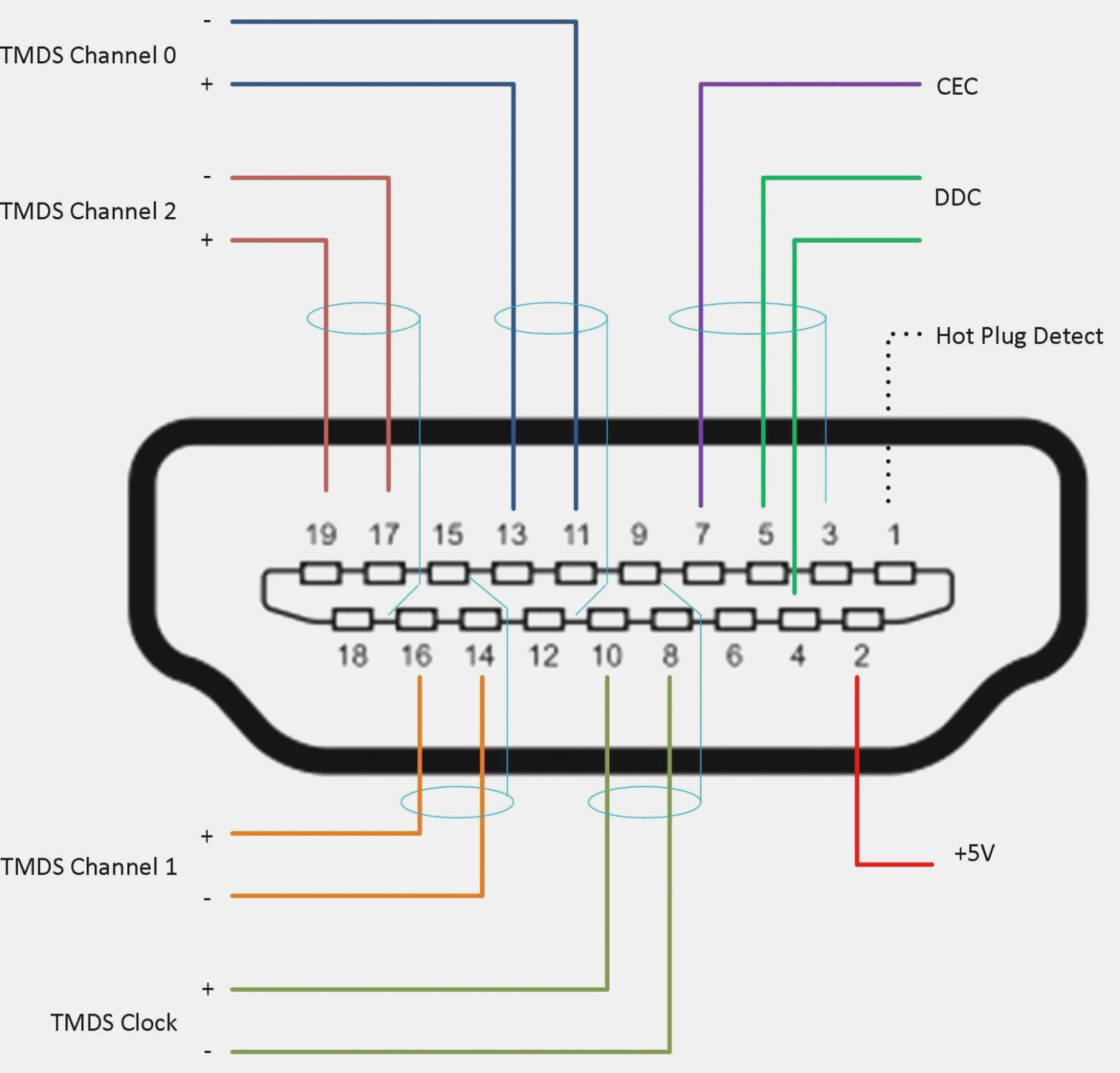 Rca Wire Diagram | Wiring Diagram - Hdmi To Rca Cable Wiring Diagram